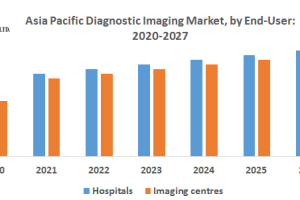 Asia Pacific Diagnostic Imaging Market is expected to reach USD   Billion by 2026 from USD...