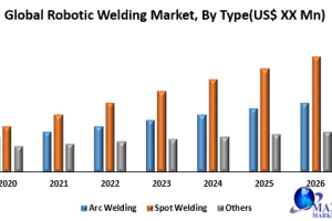 Global Robotic Welding Market was valued at US$  key players are benchmarked in the report...