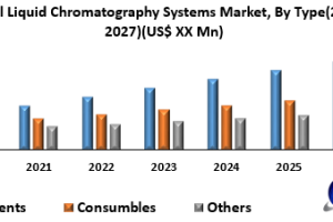 Global liquid chromatography systems market revenue was US$  Mn in 2019 and is expected to...