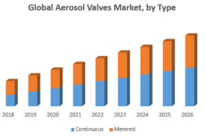 Global Aerosol Valves Market was valued US$ 3.00  Bn in 2018 and is expected to reach US$...