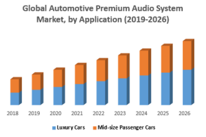 Global Automotive Premium Audio System Market was valued US$ 14.93  Million Units in 2018...