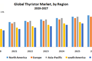 Global Thyristor Market was valued at US$ 2.7 Bn in 2018 and is expected to reach US$ 5.3 ...