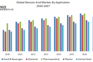 Global Benzoic acid Market was US$  Mn in 2019 and is estimated to reach US$  Mn by the en...