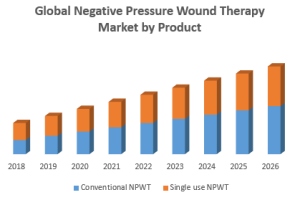 Global negative pressure wound therapy market was valued US$ 2.20  Bn in 2018 and expecte...