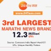 Marathi news brand 24Taas.com raised itself to the 3rd position on Comscore among Marathi News brands crossing the 12 million Unique Monthly Visitors.