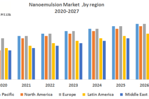 Nanoemulsion market was valued US$  …Key players benchmarked in the report on basis of t...