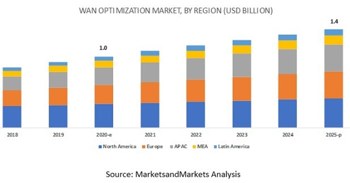 """According to a new market research report """"WAN Optimization Market by Component (Solution ..."""