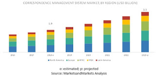 """According to market research report on """" Correspondence Management System Market  by Com..."""