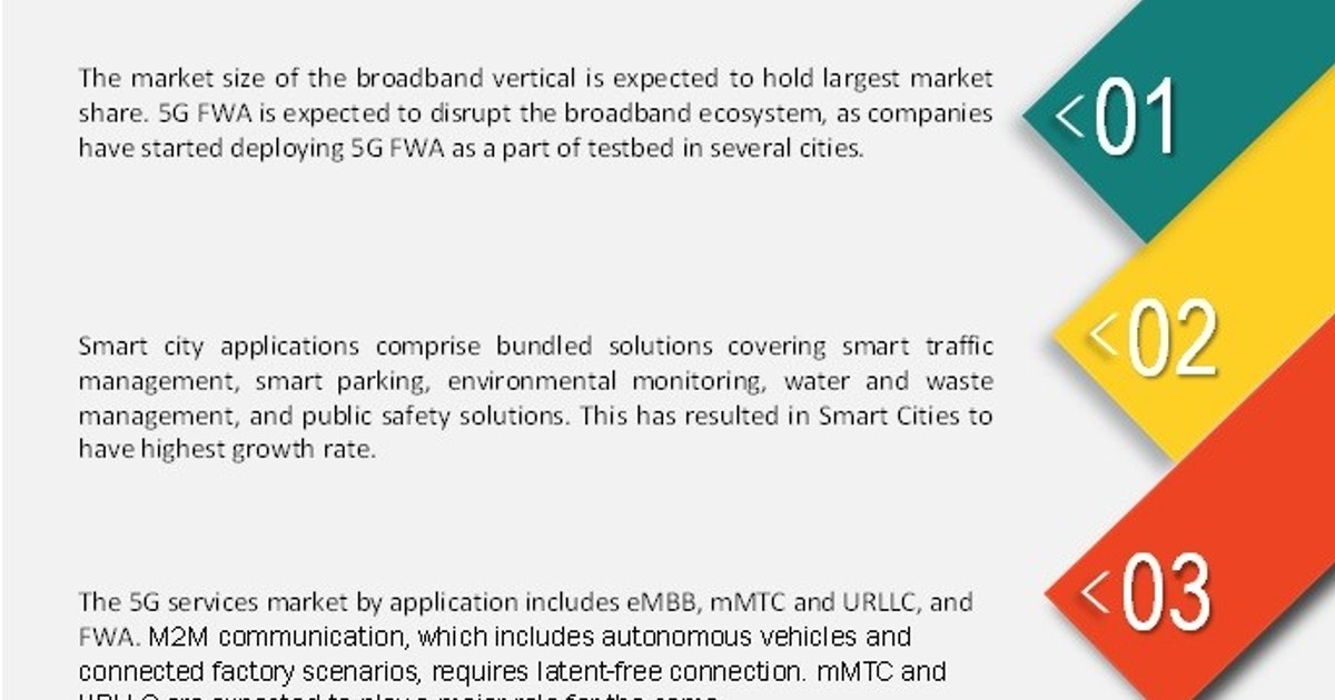"""According to new market research report on """"5G Services Market by Vertical (Smart Cities, ..."""