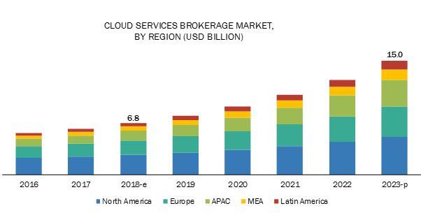 Cloud Services Brokerage Market by Service Type (Catalog Management, Workload Management, ...