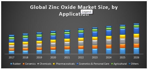 Global Zinc Oxide Market was valued US$ 3.7 Bn in 2017, and expected to reach US$ 5.2 Bn b...