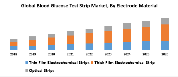 Global Blood Glucose Test Strip Market was valued at US$  ..key players are benchmarked in...