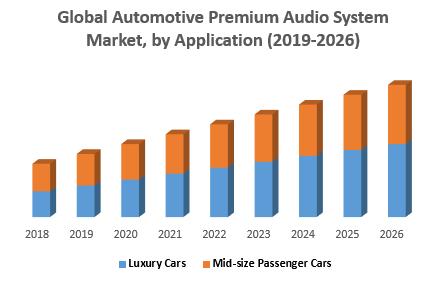 Global Automotive Premium Audio System Market was valued US$ 14.93 Million Units in 2018...