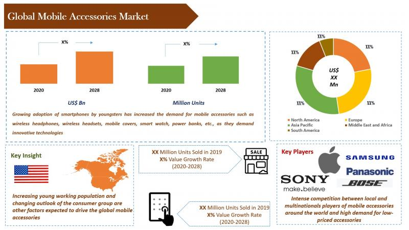Industry Probe has titled an upcoming report as Mobile Accessories Market Global Industry ...