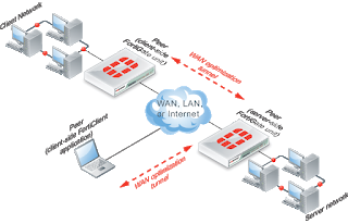 It is a general misconception among many people that WAN optimization and WAN acceleration...