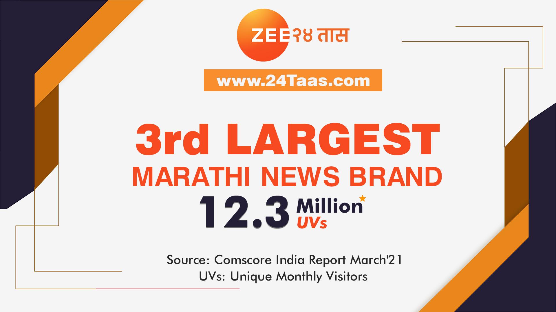 Marathi news brand 24Taas.com raised itself to the 3rd position on Comscore among Marathi ...