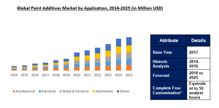 The global Paint Additives Market Size was valued at $7.36Billion in 2017 and is forecast ...