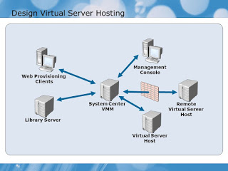 When it comes to a suitable hosting window server hosting is the best method Host your web...